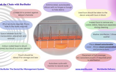 Organise and process your dental burs effectively, efficiently and safely.